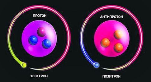 антиматерия и аннигиляция