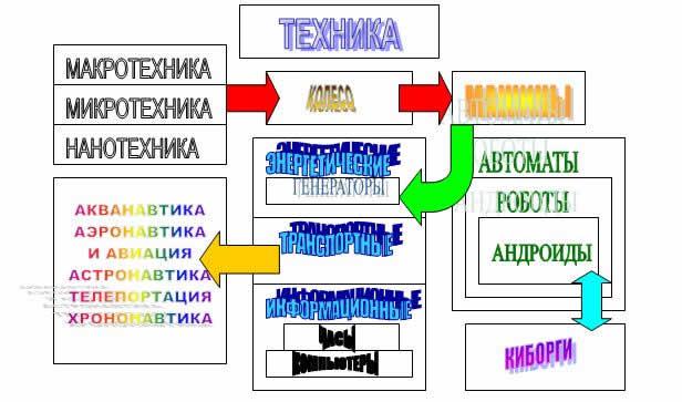 Техника в фантастике