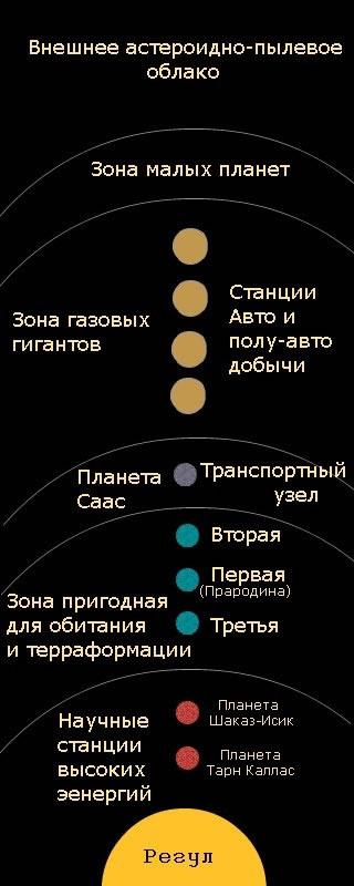 Регул - система звезды